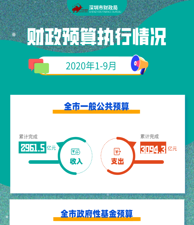 关于深圳市2020年1—9月财政预算执行情况的图解