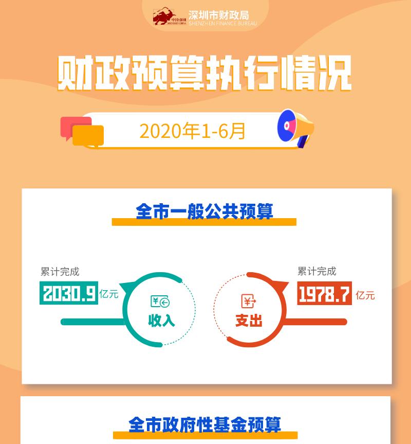 关于深圳市2020年1—6月财政预算执行情况的图解