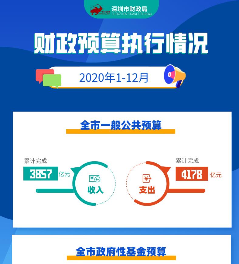关于深圳市2020年1—12月财政预算执行情况的图解
