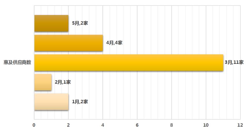 【2】2020年1月至5月政府采购订单融资情况(二)1.png